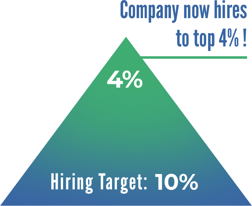 Company now hires in the top 4%