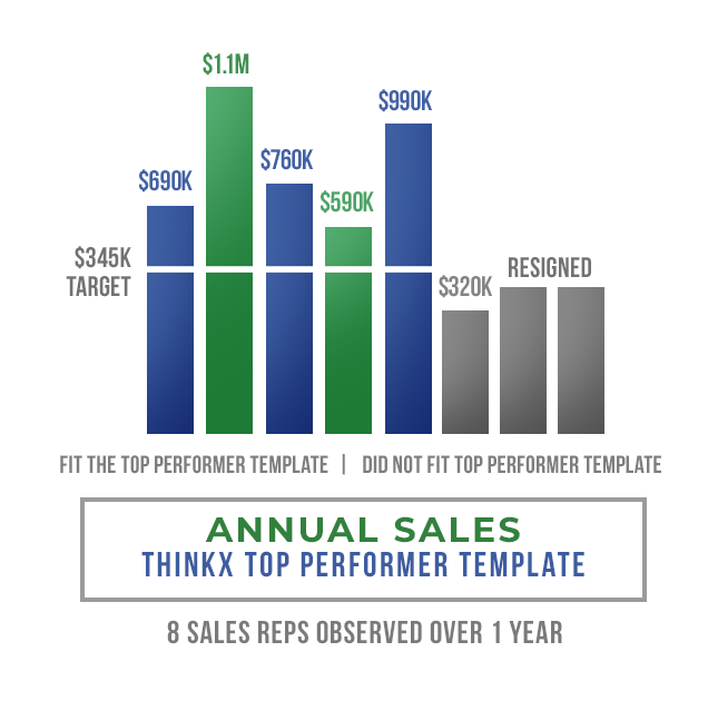 The-Standard-Annual-Sales